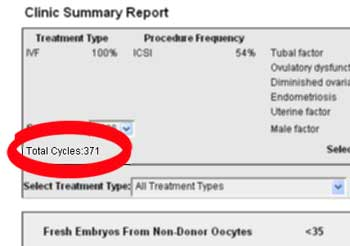 Total IVF Cycles Reported